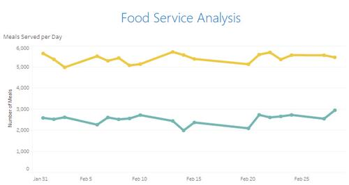 Food Service Analysis