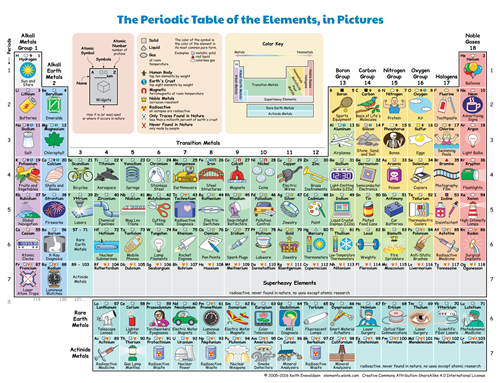 Periodic Table in Pictures